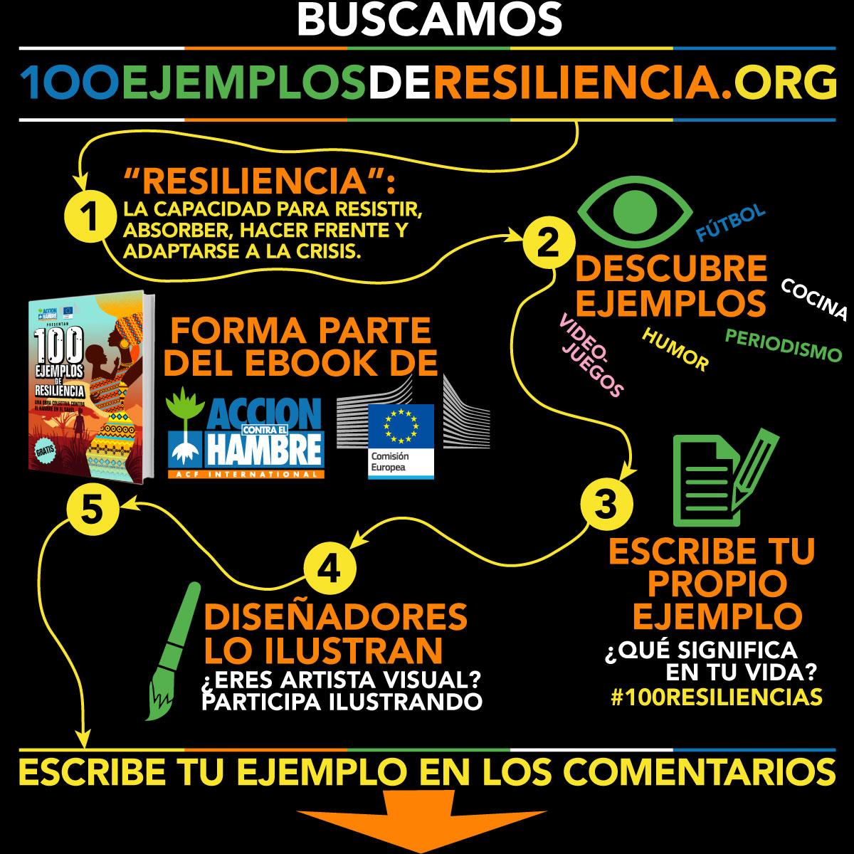 Gráfica para redes sociales de la campaña 100 ejemplos de resiliencia de Acción Contra el Hambre